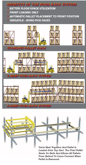 UNARCO Push Back Rack can go from a two-deep system to six pallets deep and either single or double-sided.