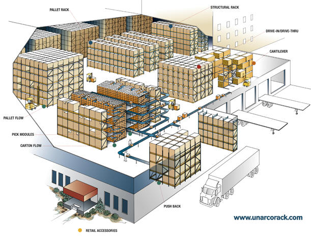 Warehouse Storage Overview
