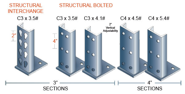 Structural Rack Upright Capacities