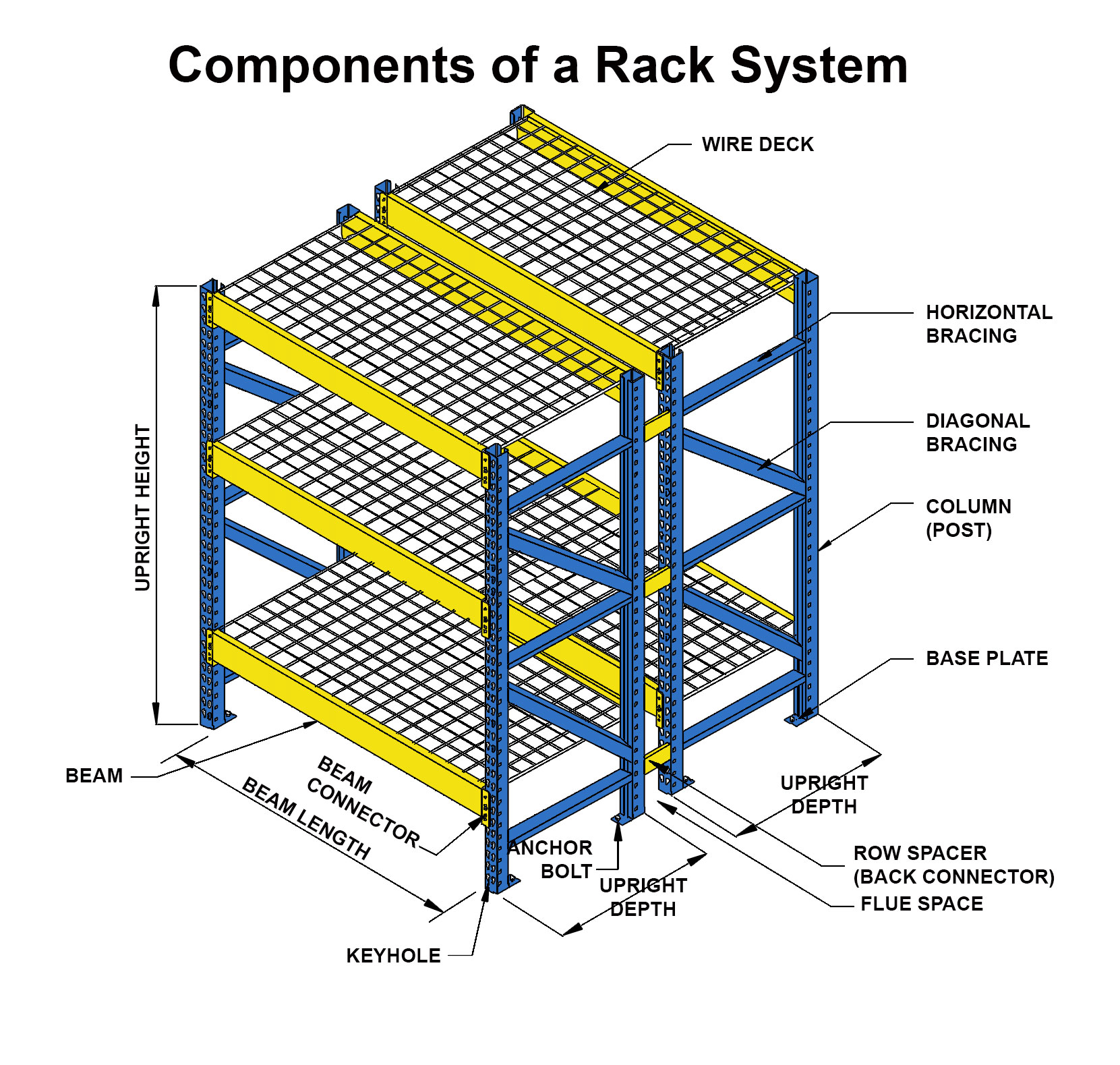 Fifo Racks Design
