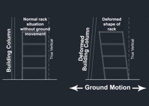 Seismic Separation and the Pallet Rack Layout