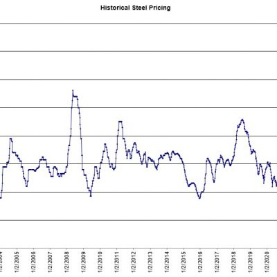 Historical-Steel-Pricing